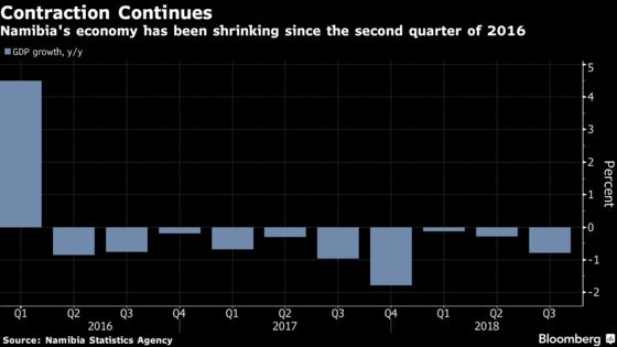 Volatile Rand Has Namibia Mulling an End to 25-Year Currency Peg