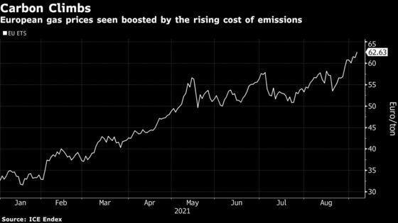 European Gas Futures Climb to Fresh Highs as Russian Flows Dip