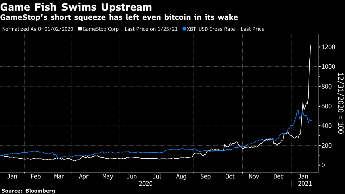 GameStop's short squeeze has left even bitcoin in its wake