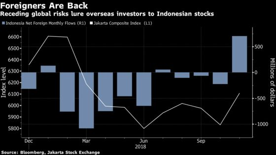 Indonesia's Bear WhispererWho Called Stocks Correctly Now Turns Bullish