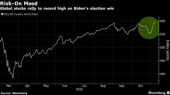 Global Stocks Surge to New Record on Vaccine, Biden Optimism