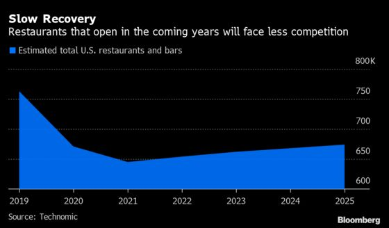 Restaurateurs With Cash Are Ready toSeize the Post-CovidMoment
