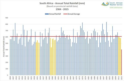 Rainfall in 2015 was the lowest since South African records began