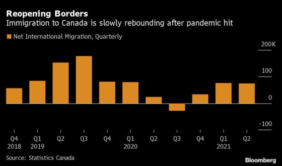 Travel Curbs Crimp Canada's Return to Normal Population Growth