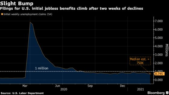 Initial Claims for U.S. Jobless Benefits Rose Slightly Last Week