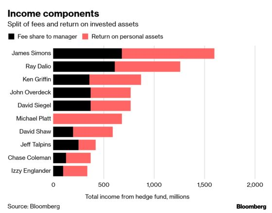 The Best-Paid Hedge Fund Managers Made $7.7 Billion in 2018