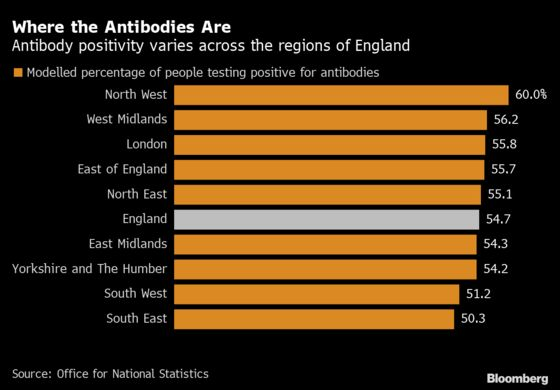 Half Of England Population Estimated To Have Covid Antibodies
