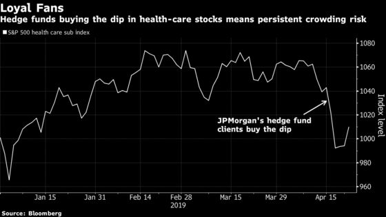 Hedge Funds Were Aggressive Buyers During Health-Care Sell-Off