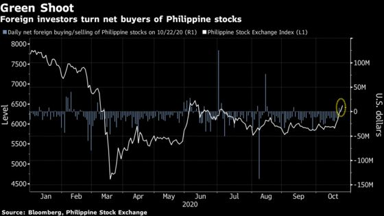 Philippine Stocks Top the World This Week as Foreigners Return