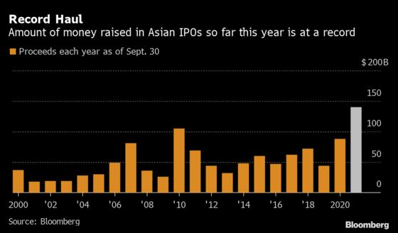 Busiest Summer for Asia IPOs on Record With $56 Billion in Deals