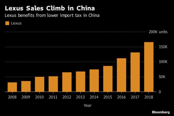 Toyota Looks Increasingly to China as American Earnings Decline