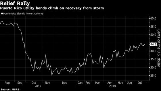 Puerto Rico Power Utility Bonds Soar on Restructuring Deal