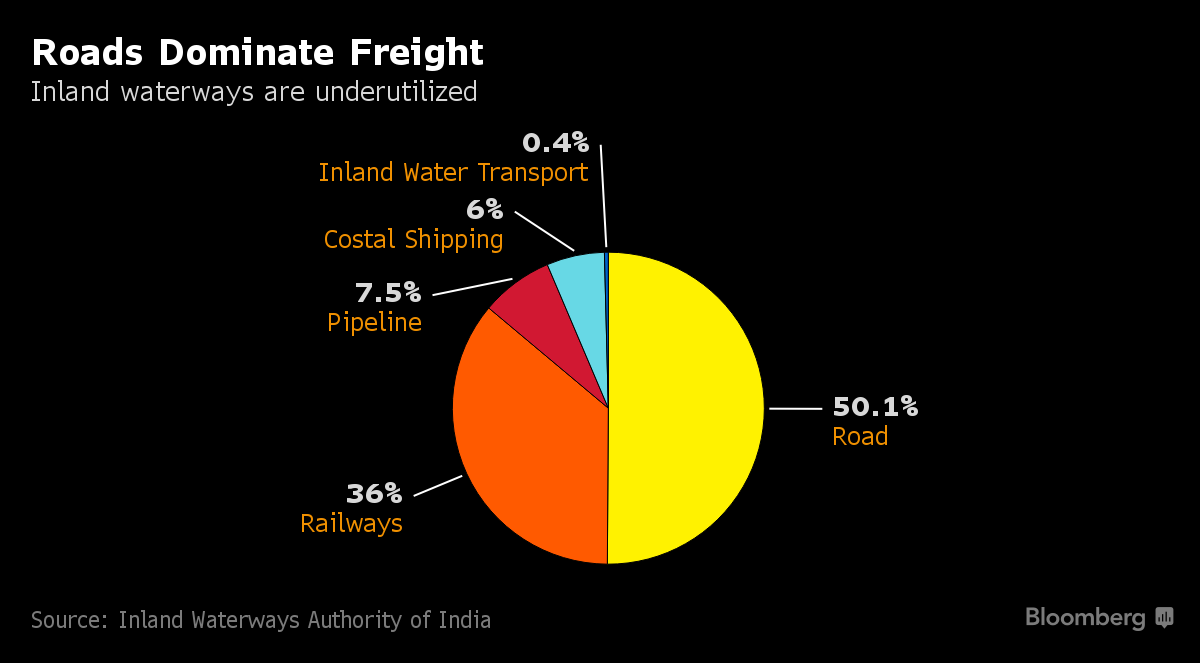 PepsiCo Tests Ancient India River Route as Modi Pushes
