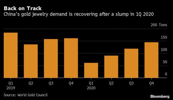 China's Recovery Points to Lunar New Year Boost for Gold Demand