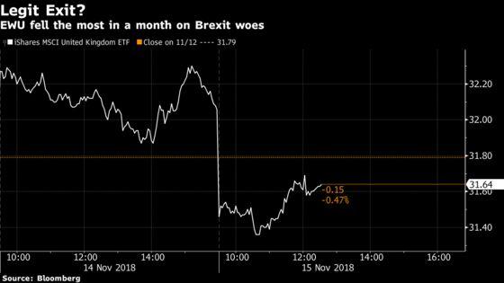 Brexit Drama Sinks the Biggest U.K. ETF