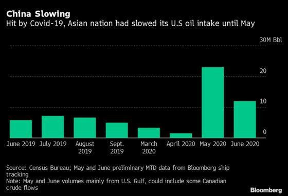 China's U.S. Oil Binge Seen Slowing With Virus Revival