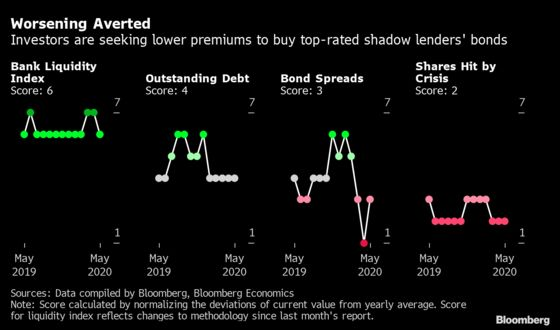 Borrowing Costs for India Shadow Banks Finally Start to Fall