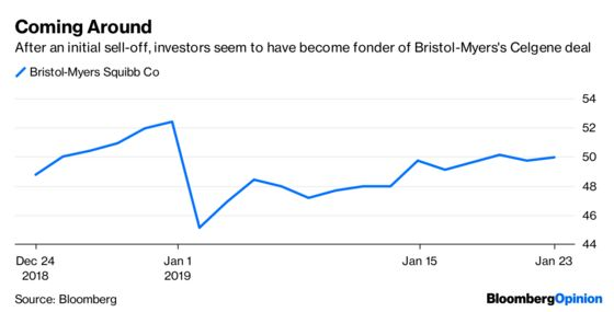 Here's Why Bristol-Myers Needs a $74 Billion Shot in the Arm