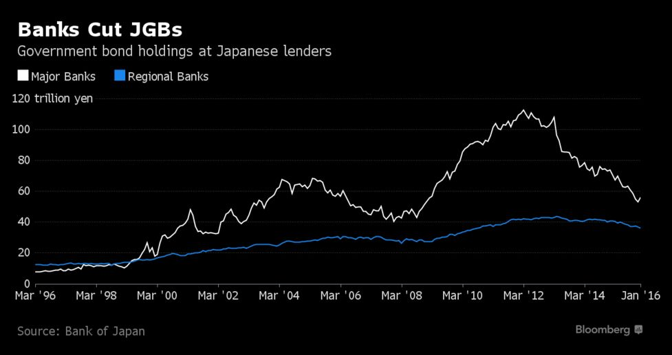 Negative Rates Seen Pushing Japanese Farmers Into U K