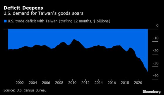 Taiwan Likely to Stay on Watchlist in Next U.S. FX Report