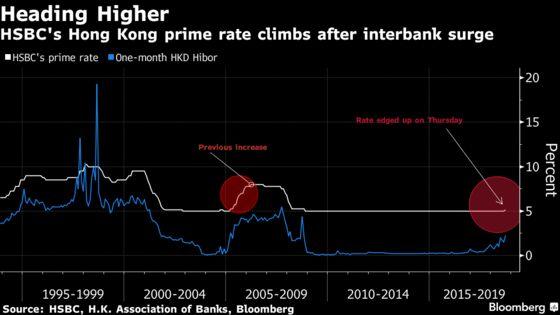 Hong Kong Banks Cast Pall Over Property by Raising Rates