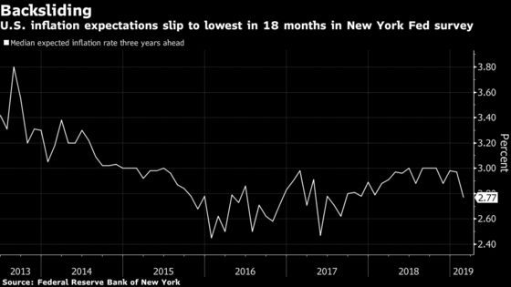 U.S. Inflation Expectations Slide Amid Heightened Focus From Fed