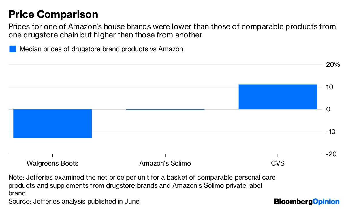 Amazon Flexes Its Well-Defined Muscle on Private Labels
