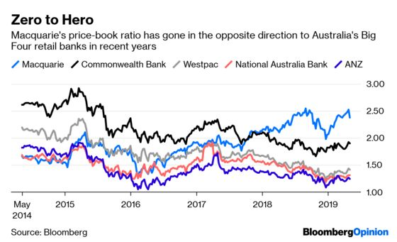 Investors Won't Like a More Exciting Macquarie