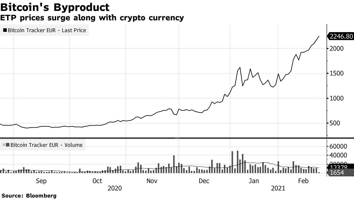 Les prix ETP augmentent avec la crypto-monnaie