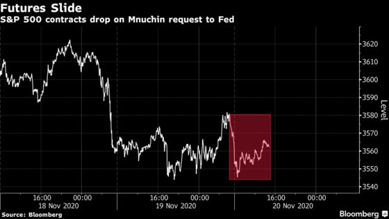 U.S. Index Futures Fall as Mnuchin Seeks Unused Funds From Fed