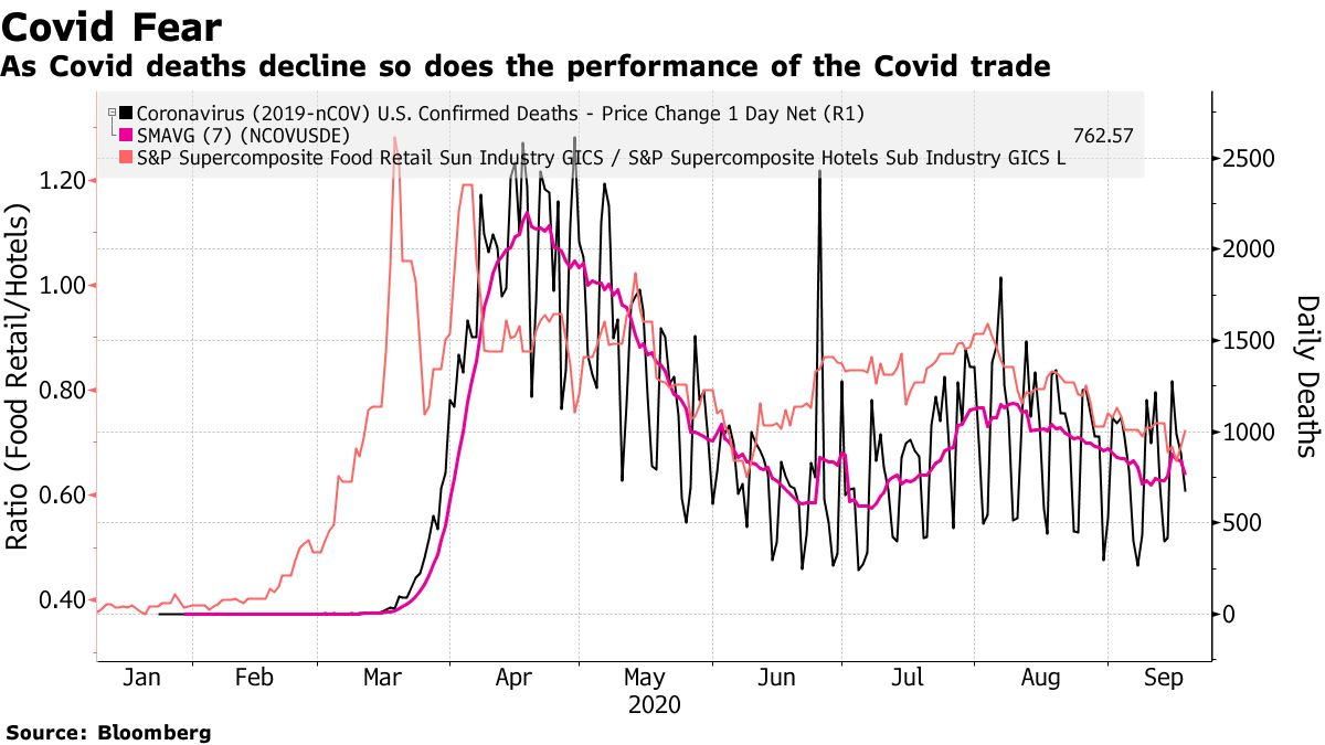 As Covid deaths decline so does the performance of the Covid trade