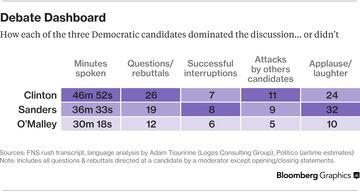 Dec. 19 debate dashboard