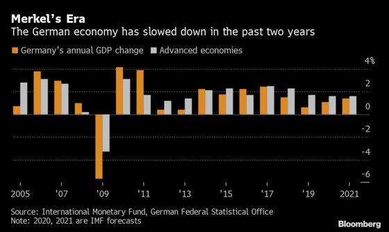If Merkel Wants to Fix Germany's Economy, She Needs to Hurry