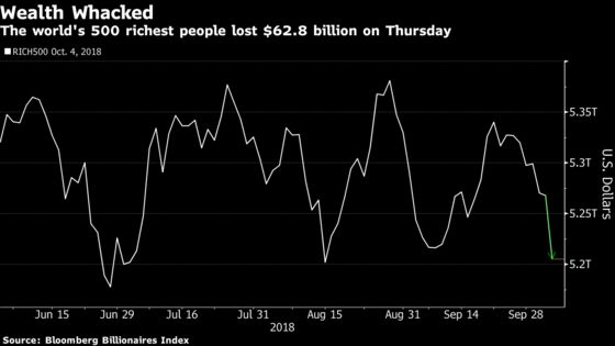World's Richest Lose $63 Billion on Trade Tensions, Stock Slide
