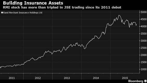 RMI stock has more than tripled in JSE trading since its 2011 debut