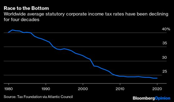 The Push to Lift Corporate Taxes Will End Up Cutting Them