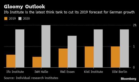 Ifo Institute Chops Forecast for German 2019 Growth to 0.6%