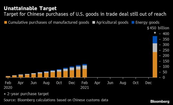 China Has Bought Only a Third of U.S. Goods Required by Trade Deal