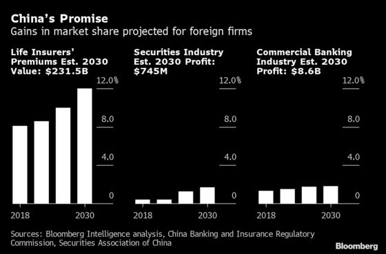 Wall Street Wants to Conquer China. Here's What May Go Wrong
