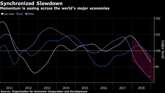 Global Slowdown Leaves Growth Weakest Since Financial Crisis