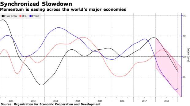 Momentum is easing across the world's major economies