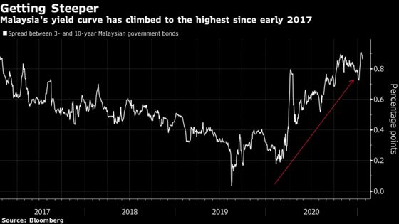 Lockdown Will Take Toll on Malaysia's Already Steep Yield Curve