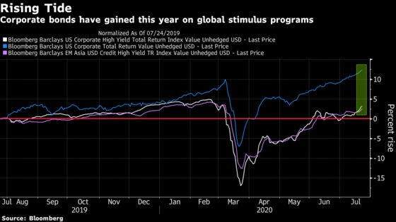 Pimco Sees Defaults Rising in Asia as Stimulus Is Wound Back