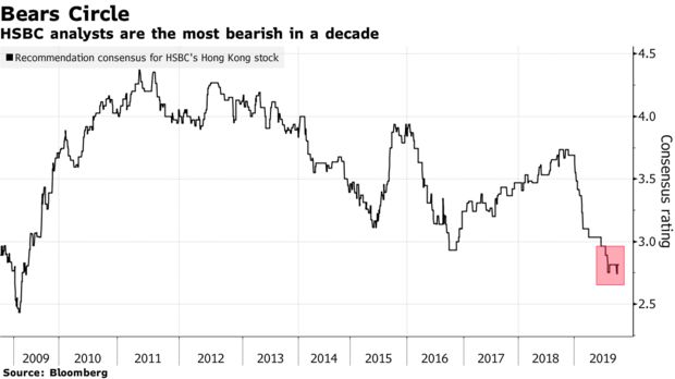 Analysts Most Bearish on HSBC Since GFC