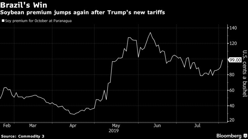 Soybean premium jumps again after Trump's new tariffs