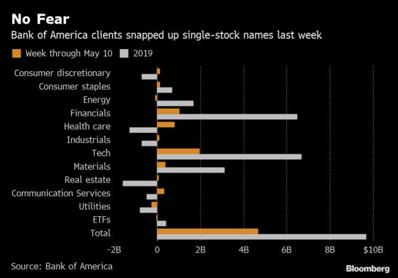 'Buy the Dip'Alive and Well as BofA Sees Biggest Inflows in 2019