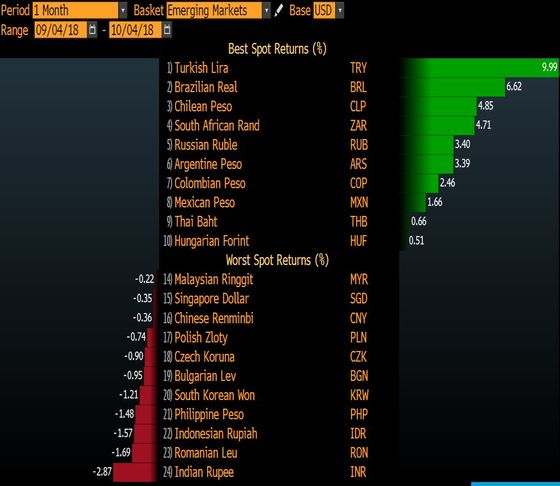 Worst Emerging Market Currency Nears Bottom for This Treasurer