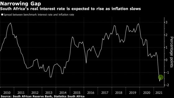 South African Key Rate Seen Steady, GDP Forecast Cut on Riots