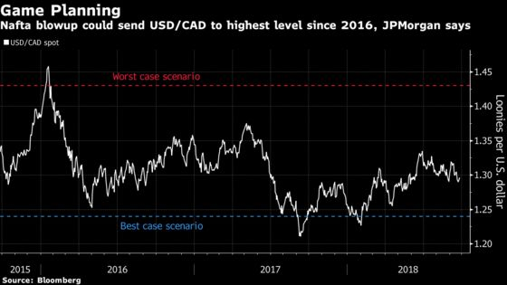 Nafta Blowup Could Sink the Loonie by 10 Percent, JPMorgan Says