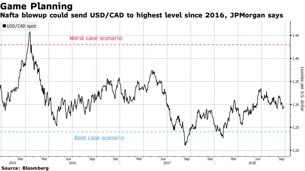 Nafta Up Could Send Usd Cad To Highest Level Since 2016 Jpmorgan Says